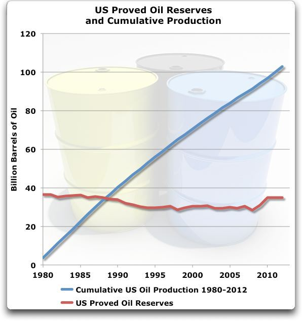 us-proven-reserves-and-cumulative-production