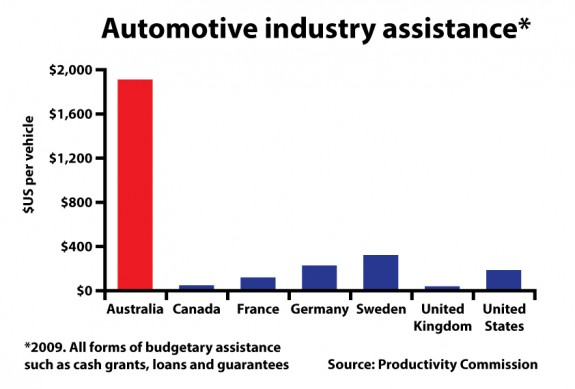 auto-industry-assist