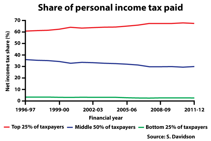 share-of-income-tax-paid_-_FINAL