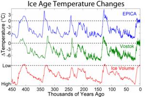 300px-Ice_Age_Temperature