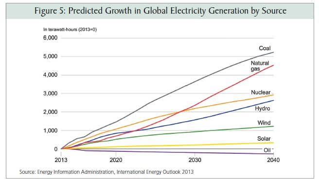 predicted-growth-of-elec-use