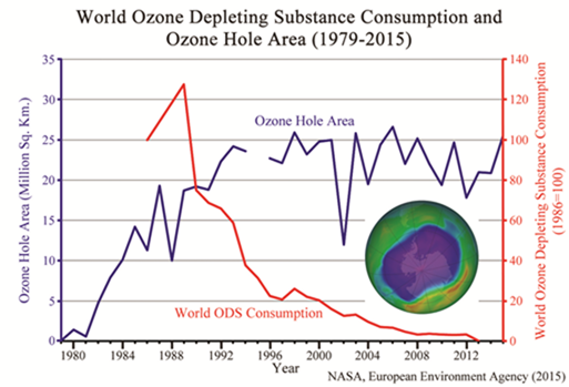 Could a paris agreement on climate change be like the montreal ozone depleting substances are the nasty cfcs that the montreal protocol has apparently got rid of completely the hole however that is to say ccuart Gallery